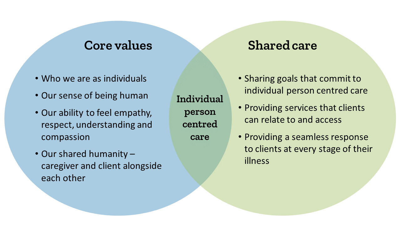 3acbe4c3dc8 In practice, person centred care might include an approach that: